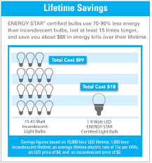 Led Versus Fluorescent Light Bulbs by Resources For Lighting Partners Energy Star