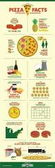 ten facts about thanksgiving food infographic 14 fun pizza facts