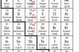 Cation And Anion Periodic Table How To Name Anions Using A Periodic Table Youtube