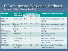 nfpa 70e arc flash table dc systems working group ppt download