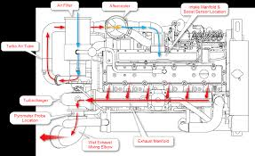 Boost Controller Wiring Diagram Boost Egt And Horsepower Seaboard Marine