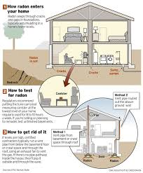 Washington State Radon Map by Radon Primer How To Test Your Home For It And Make Fixes If