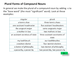 collective u0026 compound nouns