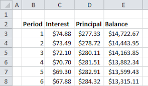 Amortization Table With Extra Payments Create A Car Loan Calculator In Excel Using The Sumif Function Part 2