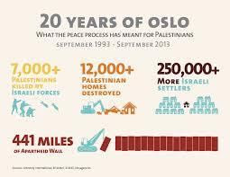 infographic twenty years of oslo
