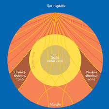 what type of seismic waves travel through earth images Compare contrast connect seismic waves and determining earth 39 s png