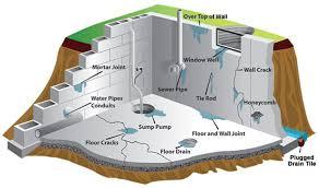 basement waterproofing systems cool best basement waterproofing