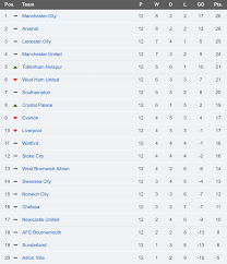 premier league results table and fixtures premier league round up gameweek 12 sunday