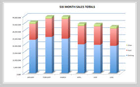 Sales Chart Excel Template The Excel Writer Adventures With Open Source Bi