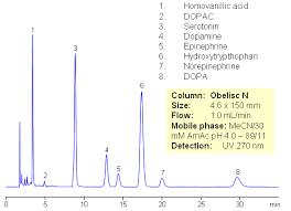 hilic hplc applications of separation of serotonin dopamine