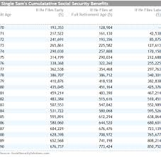 social security benefits table social security to the max strategies for affluent households