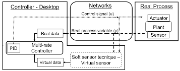 sensors free full text the benefits of soft sensor and multi