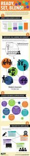 285 best יזמות חינוכית וחדשנות images on pinterest