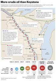 Keystone Pipeline Map Enbridge Mapping Possible U0027twin U0027 Of Major Tar Sands Line Through