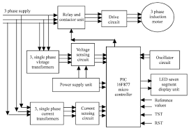 a protection scheme for three phase induction motor from incipient