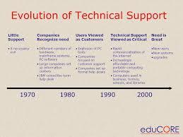 Ibm Service Desk Software Instructor Richard Fredrickson Desktop Support Specialist