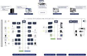 security system wiring diagrams and burglar alarm wiring diagram