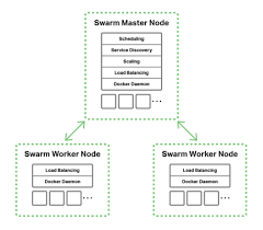 tutorial docker nginx how to load balance docker swarm with nginx linuxbsdos com