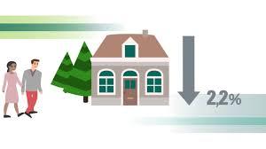 Hypotheek Berekenen Abn Hypotheekinformatie Wat Is Rentemiddelen Youtube