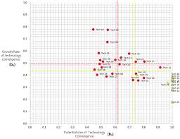 pattern of analysis sustainability free full text a study on diffusion pattern of