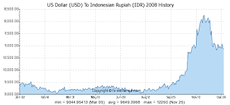 Usd To Idr Us Dollar Usd To Rupiah Idr History Foreign