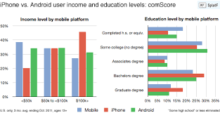 why iphone is better than android actually iphone users tend to be richer and better educated than