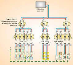 Question Forum électricité Conseils Branchement Appareils Apprécier Les Besoins En électricité