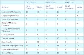 pattern of gate exam analysis of mechanical engineering me previous gate papers