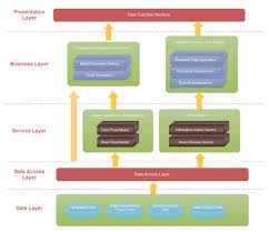 architektur software free easy architecture diagram software