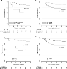Serum Hpv hpv serum antibodies as predictors of survival and disease