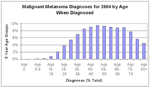 cancer graph infographics graphs net what are the chances of getting cancer in your 20 s quora