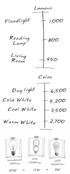 home lighting design 101 these diagrams are everything you need to decorate your home