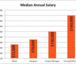 home interior designer salary likeable architecture interior design salary home interior