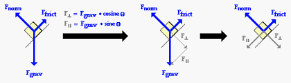 vectors and forces in two dimensions
