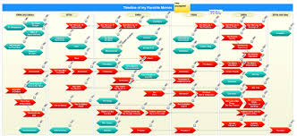 Conceptualize Timelines Conceptualize Model And Visualize Your Ideas