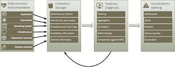 monitoring and diagnostics guidance microsoft docs