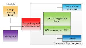 design of home automation network based on cc2530 based home automation devices with energy harvesting