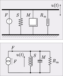 analogical models wikipedia
