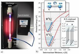 color spectrometer color online a experimental apparatus showing the fiber