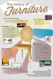the history of furniture wordy infographics that explains