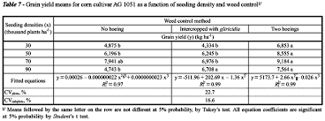 Density Table Influence Of Corn Sowing Density And Gliricidia Intercropping On
