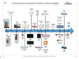 social media marketing calendar template effective social media