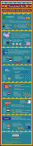 Rug Cleaning Washington Dc 13 Best Historical Infographics Images On Pinterest Infographics