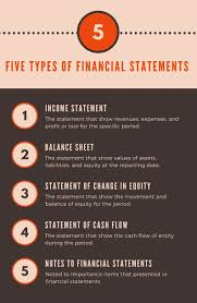 Financial Statement That Reports Revenues And Expenses by Five Types Of Financial Statements Completed Set With Template