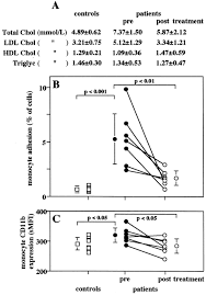 hmg coa reductase inhibitors decrease cd11b expression and cd11b