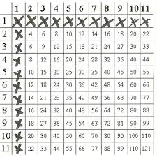 11 Multiplication Table Teaching Multiplication Facts How To Use Multiplication Patterns