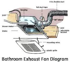 Central Bathroom Exhaust Fan How To Replace A Noisy Or Broken Bathroom Vent Exhaust Fan