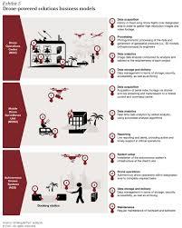 telecom operators in the age of drones preparing for the new era