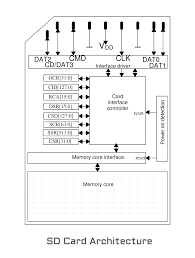 interfacing catalex micro sd card module vishnu m aiea