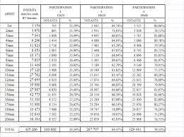 les bureaux de vote ferme a quel heure présidentielle 79 33 de participation à à 19 heures le